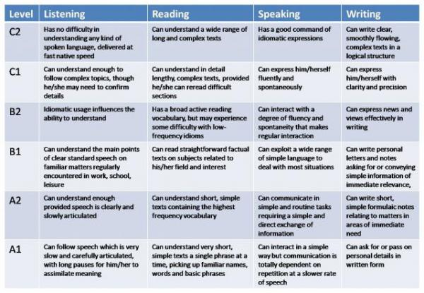 CEFR guidelines